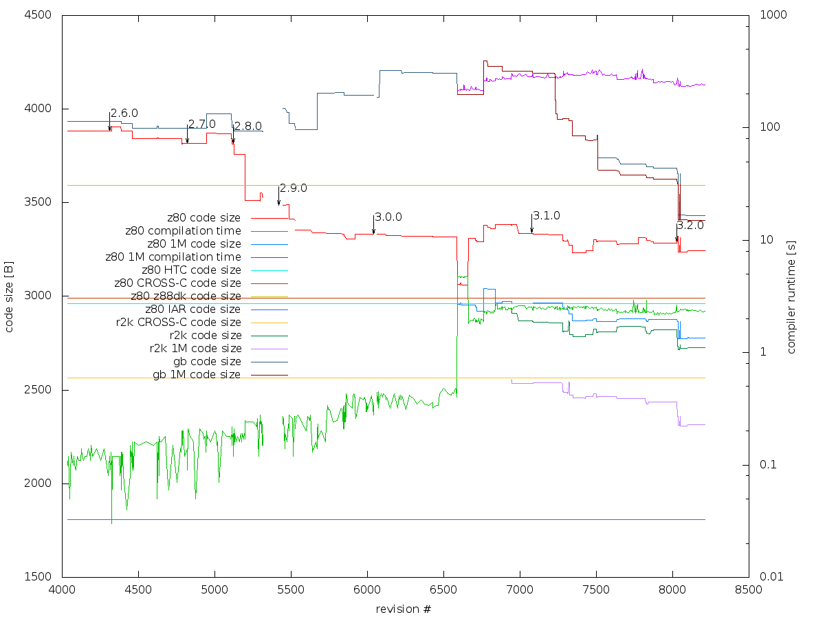 graph-z80.png